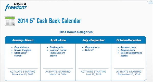 Chase_Freedom_2014_5X_Ultimate_Rewards_Points_Or_5_Cash_Back_Category_Bonuses_01
